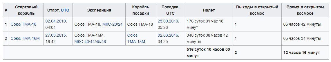 Космонавт Михаил Борисович Корниенко