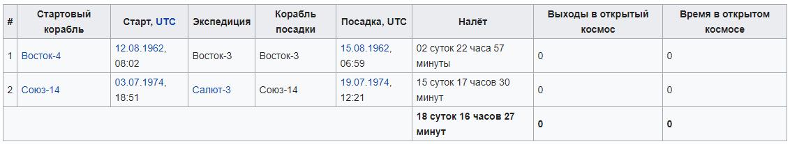 Космонавт Павел Романович Попович