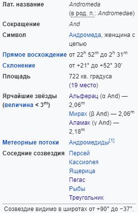 Характеристики созвездия Андромеда