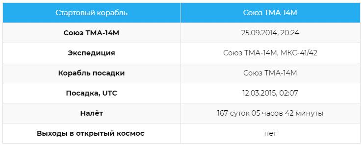 Статистика полётов космонавта Елены Олеговны Серовой