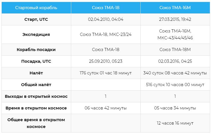 Статистика полётов космонавта Михаила Борисовича Корниенко