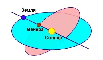 Отображение орбиты Венеры