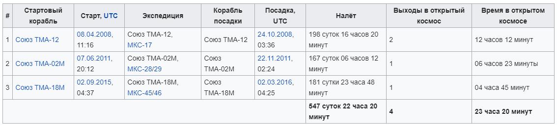 Космонавт Сергей Александрович Волков