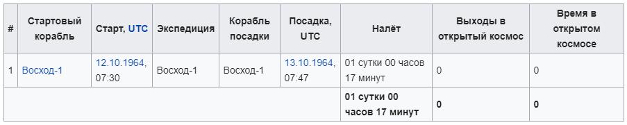 Космонавт Борис Борисович Егоров