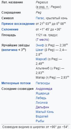 Характеристики созвездия Пегас
