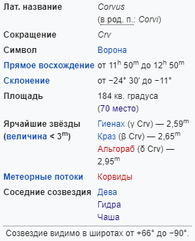 Характеристики созвездия Ворон