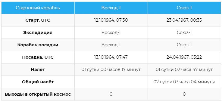 Статистика полётов космонавта Владимира Михайловича Комарова
