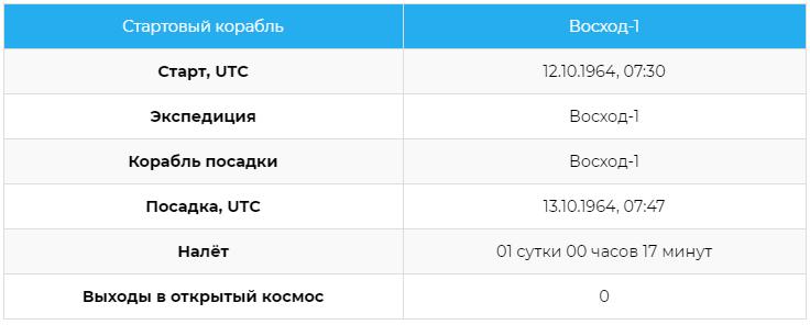 Статистика полётов космонавта Бориса Борисовича Егорова