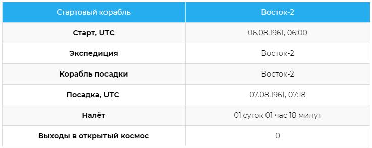 Статистика полётов космонавта Германа Степановича Титова