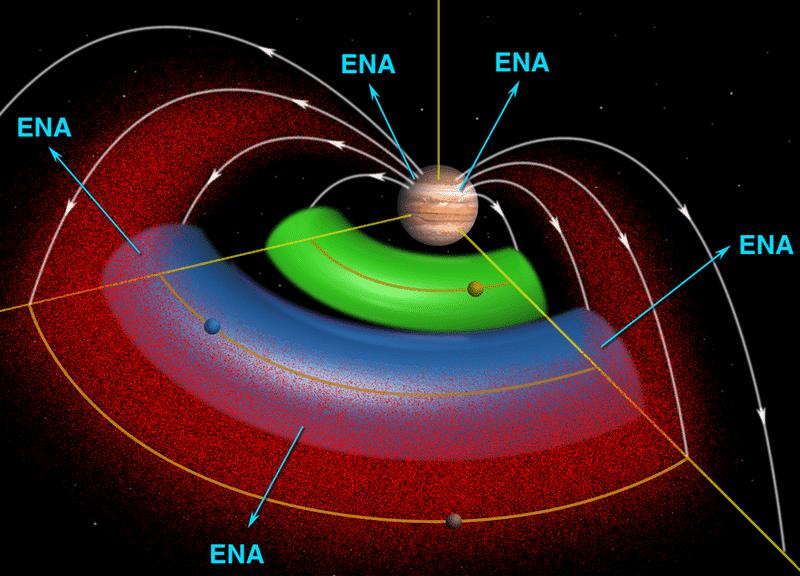Магнитосфера Юпитера. Захваченные магнитным полем ионы солнечного ветра на схеме показаны красным цветом, пояс нейтрального вулканического газа Ио — зелёным, пояс нейтрального газа Европы — синим. ENA — нейтральные атомы. По данным зонда «Кассини», полученным в начале 2001 г.