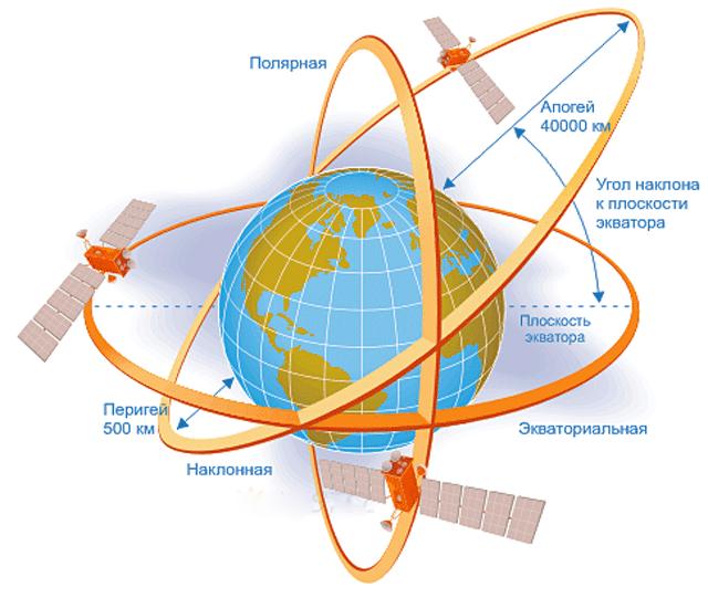 Орбиты спутников