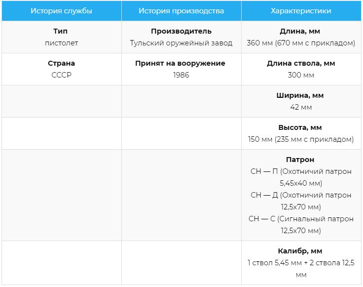 Тактико-технические характеристики ТП-82