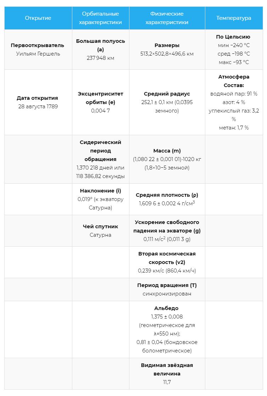 Характеристики спутника Энцелад