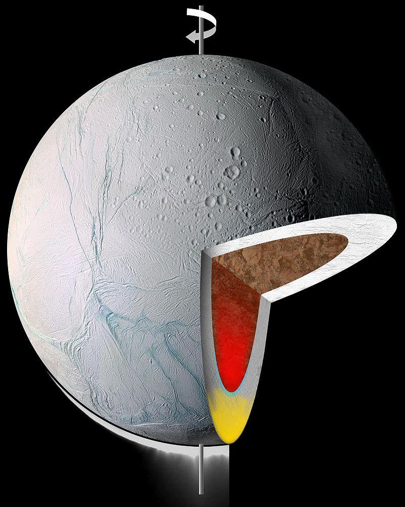 Внутренняя структура Энцелада: модель на основе последних данных «Кассини». Коричневым обозначено силикатное ядро, белым — мантия, богатая водяным льдом. Жёлтое и красное — предполагаемый диапир под южным полюсом