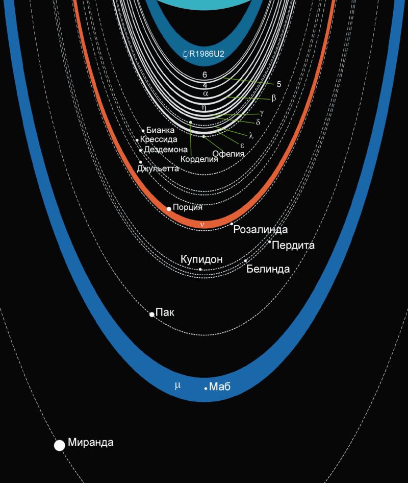 Схема колец Урана и его спутников