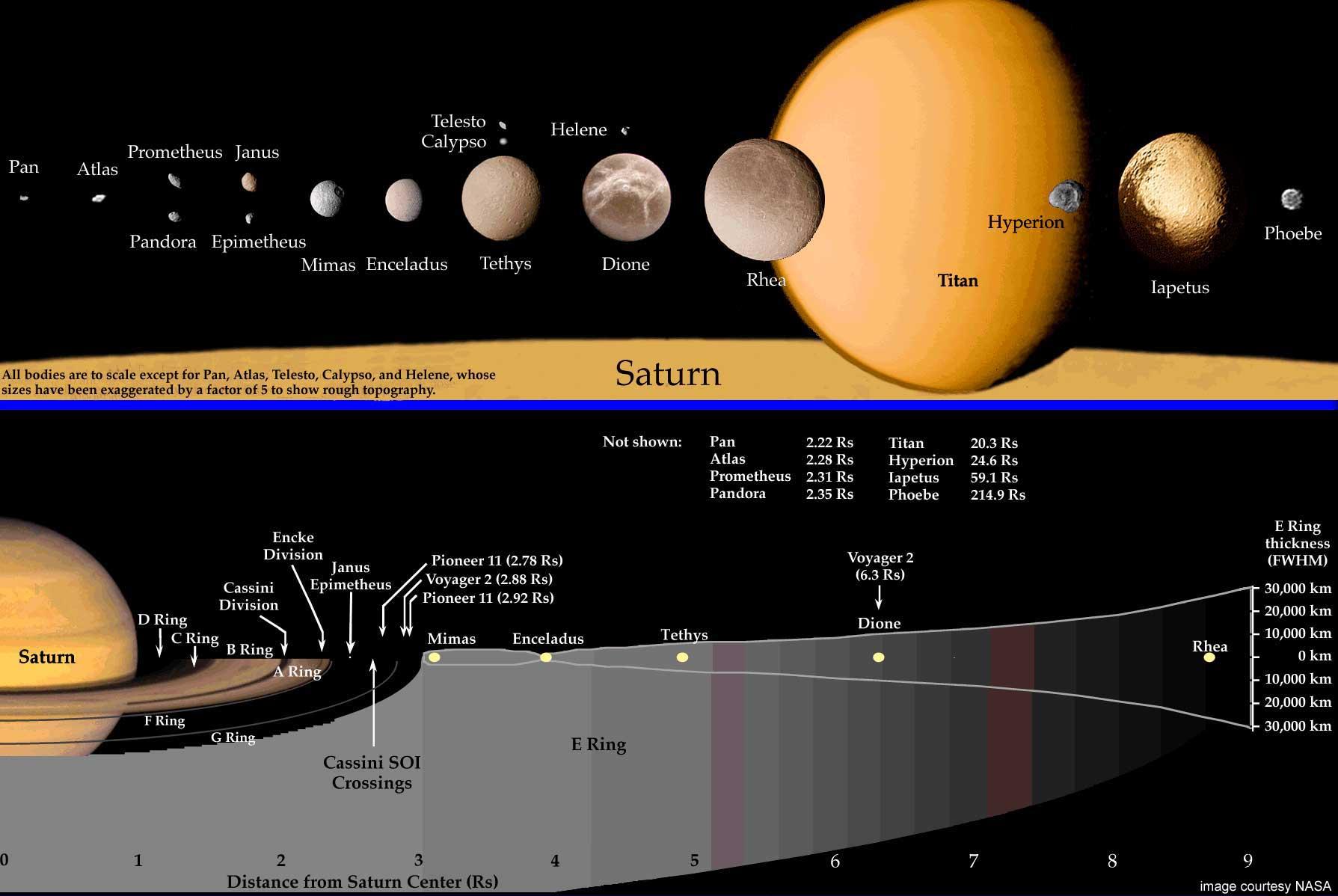 Спутники и кольца Сатурна
