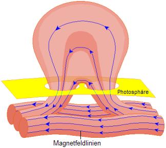 Возникновение солнечного пятна: магнитные линии проникают сквозь фотосферу Солнца
