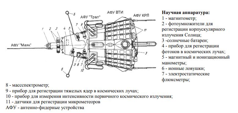 Устройство Спутника-3