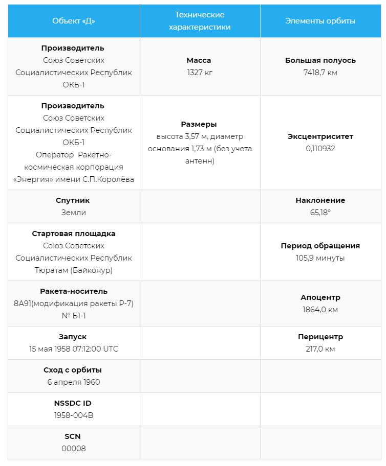 Характеристики Спутника-3