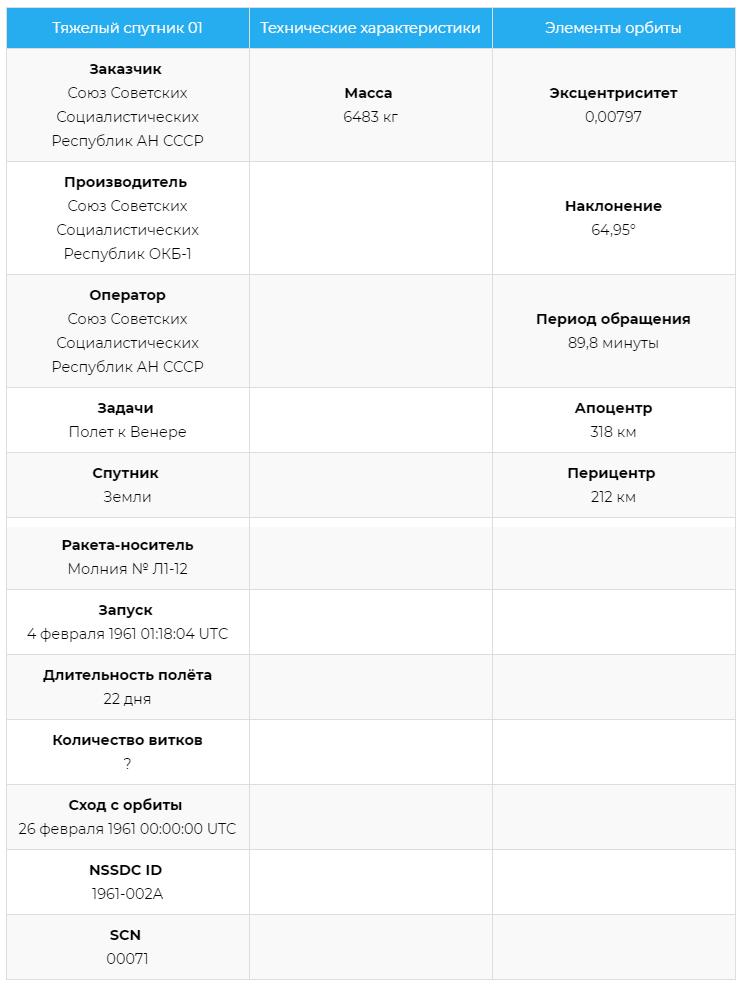 Характеристики Спутника-7