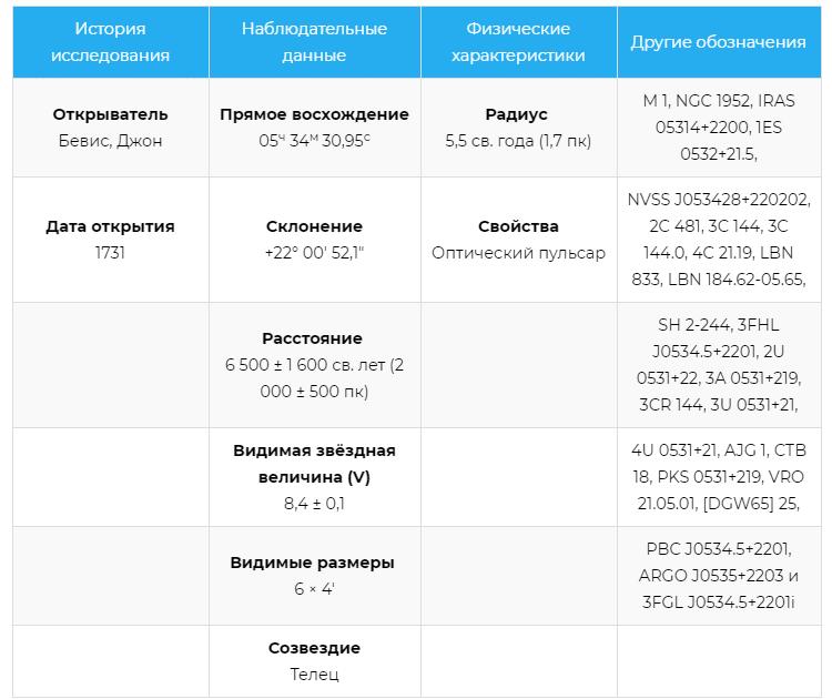 Характеристики Крабовидной туманности