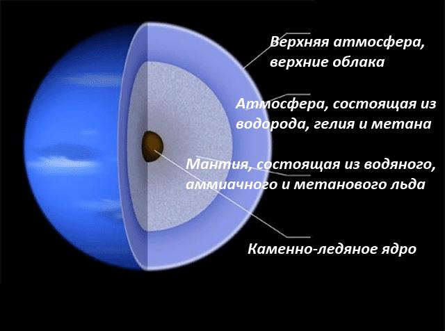 Строение и состав планеты Нептун