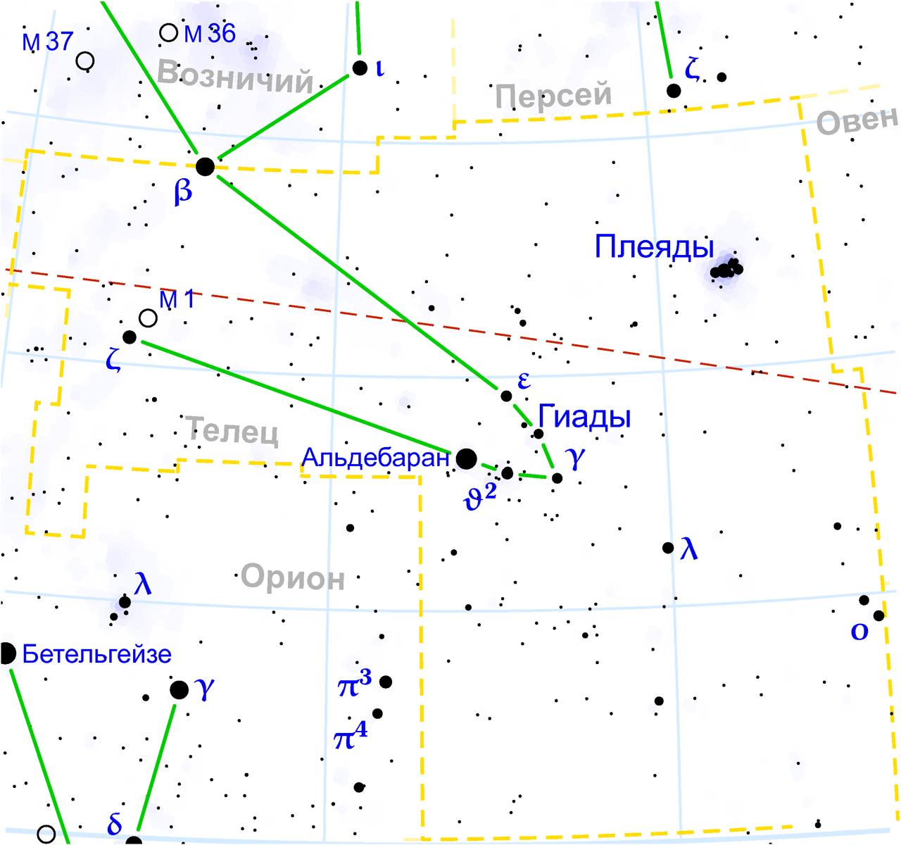 M 1 в созвездии Телец Прямое восхождение: 05ч 34м 30,95с Склонение: +22° 00′ 52,1″