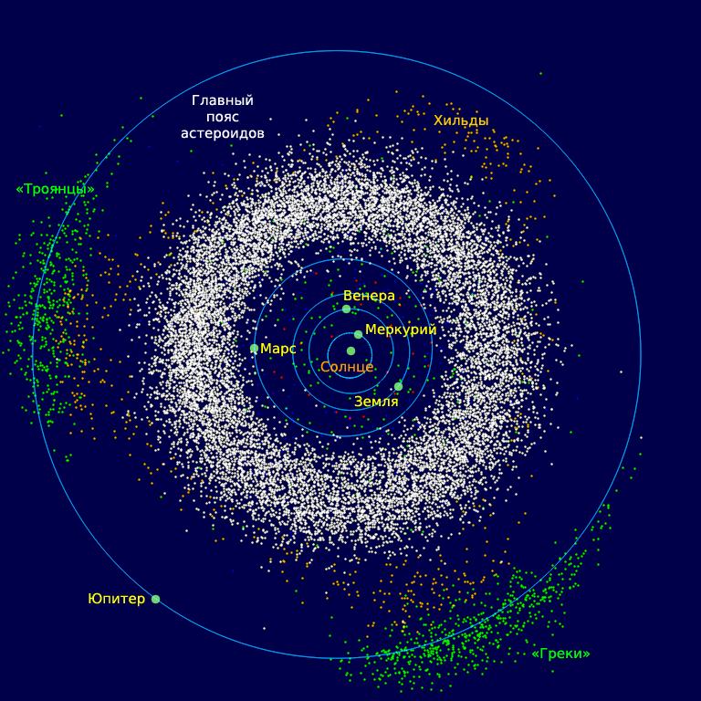 Схема расположения пояса астероидов в Солнечной системе
