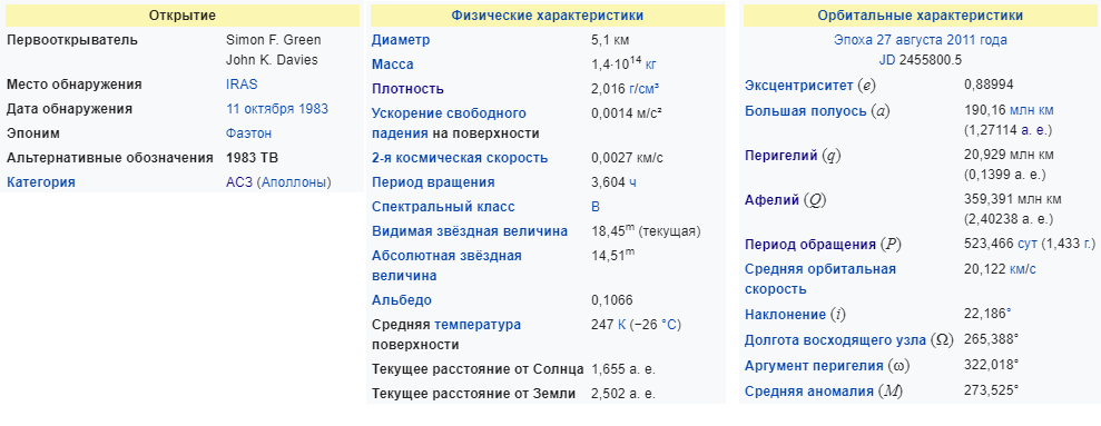 Характеристики астероида Фаэтон