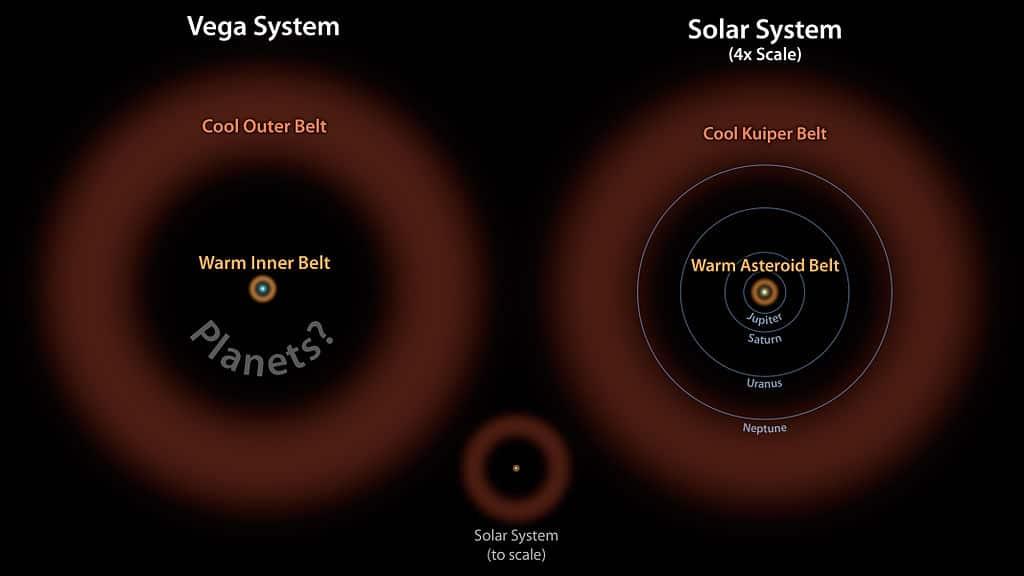 Астрономы обнаружили то, наподобие большого пояса астероидов вокруг яркой звезды Вега, как показано здесь слева в коричневом цвете. Кольцо теплых скалистых обломков было обнаружено с помощью космического телескопа НАСА Spitzer и космической обсерватории Гершеля Европейского космического агентства, в которой НАСА играет важную роль. На этой диаграмме система Вега, которая, как уже было известно, имеет более холодный внешний пояс комет (оранжевый), сравнивается с нашей Солнечной системой с ее поясами астероидов и Койпера. Относительный размер нашей Солнечной системы по сравнению с Вегой иллюстрируется небольшим рисунком с право. Справа наша Солнечная система увеличена в четыре раза. Сравнение показывает, что обе системы имеют внутренние и внешние ремни с одинаковыми пропорциями. Зазор между внутренним и внешним поясами в обеих системах работает в соотношении примерно 1 к 10, причем внешний пояс в 10 раз дальше от своей звезды-хозяина, чем внутренний пояс. Астрономы считают, что пробел в системе Вега может быть заполнен планетами, как это имеет место в нашей Солнечной системе.