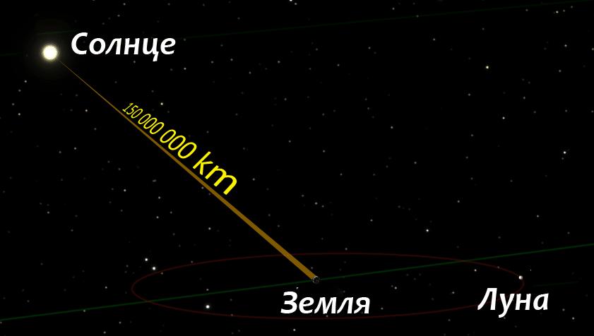 Среднее расстояние от Земли до Солнца