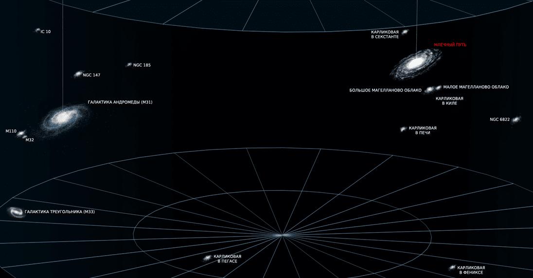 Местная группа, 4 000 000 световых лет