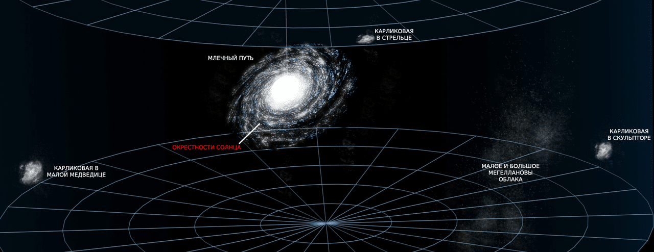 Подгруппа Млечного Пути, 500 000 световых лет