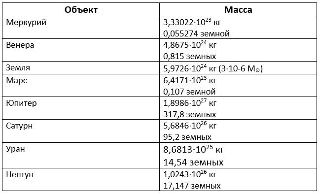 Масса планет Солнечной системы, таблица