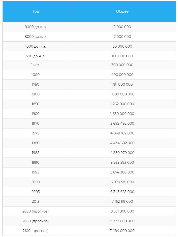 Таблица численности населения в прошлые и будущие эпохи