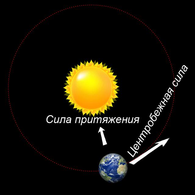 Солнце притягивает Землю, а центробежная сила Земли отталкивает, в результате всё уравновешивается и так на протяжении 5 млрдлет.