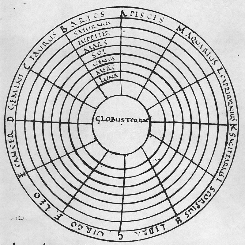 Одно из самых ранних дошедших до нас изображений геоцентрической системы (Макробий, Комментарий на Сон Сципиона, рукопись IX века)