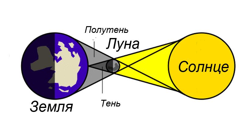 Как происходит солнечное затмение