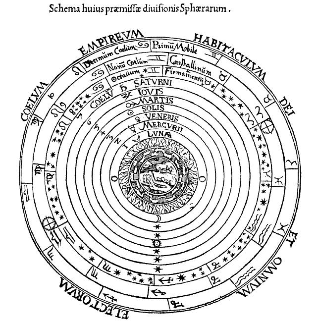 Изображение геоцентрической системы из Космографии Петра Апиана, 1540 г.