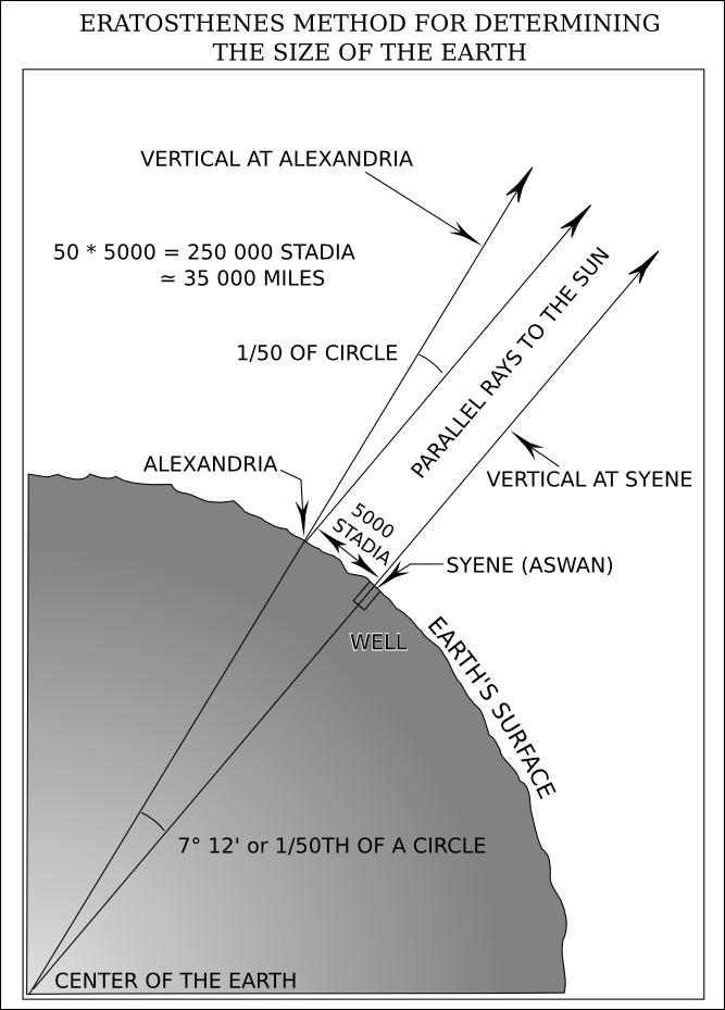 Метод Эратосфена для определения радиуса и окружности Земли.