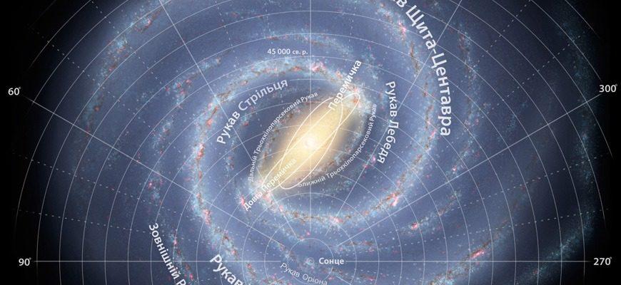 Орбита Солнца