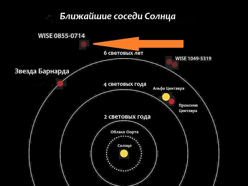Ближайшие соседи Солнечной системы