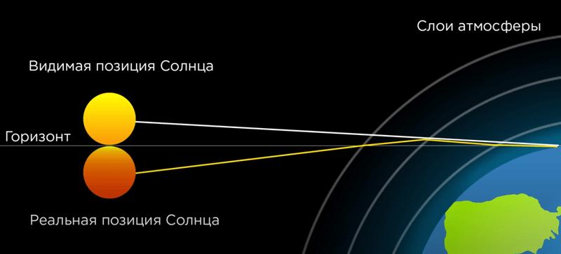 Астрономическая рефракция (атмосферная рефракция)