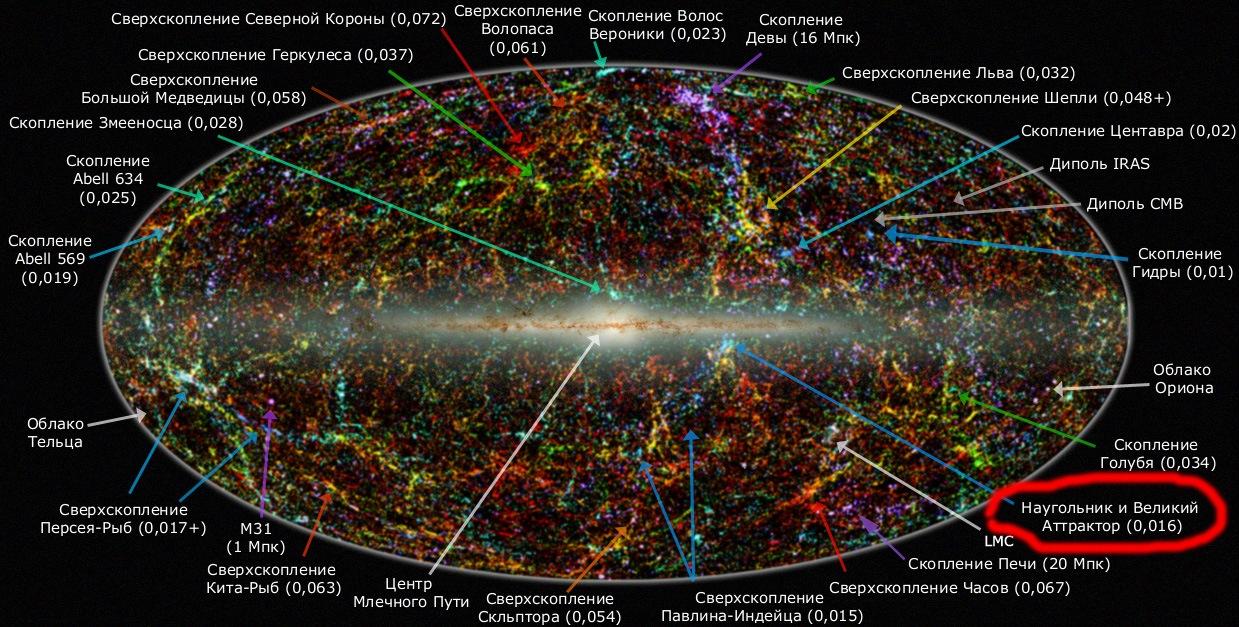 Панорама небосвода в коротковолновых ИК-лучах — положение Великого аттрактора (Great Attractor) указано длинной голубой стрелкой из правого нижнего угла изображения