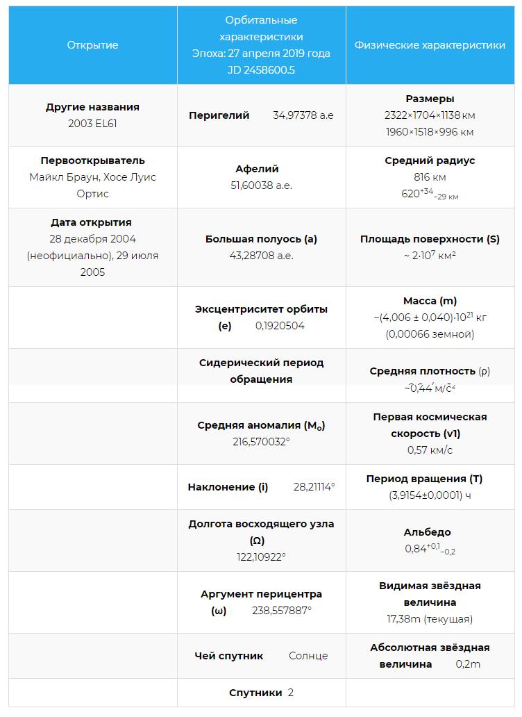 Характеристики карликовой планеты Хаумеа