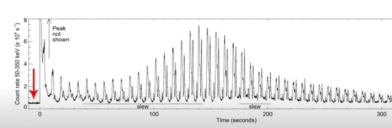 Кривая света с космической обсерватории Swift