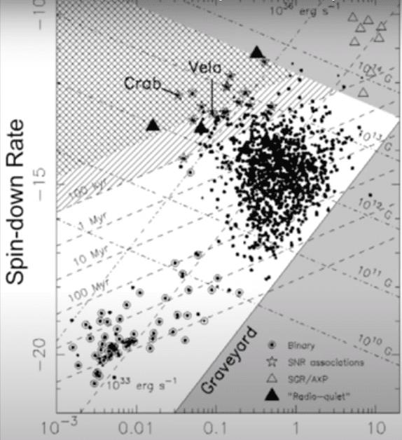 Диаграмма нейтронных звёзд