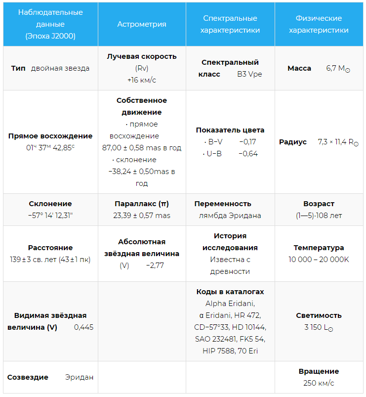 Характеристики Ахернар