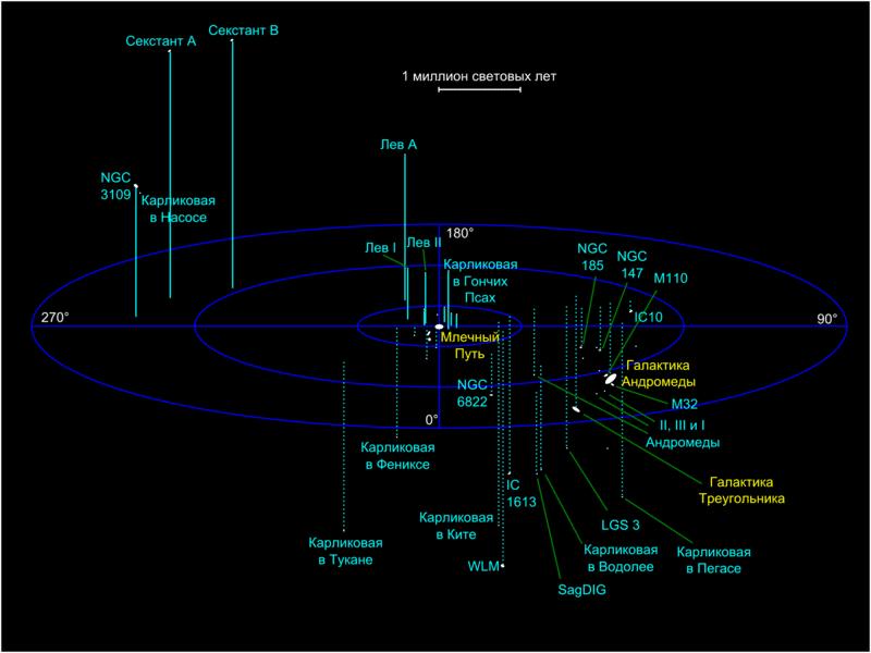 Схема местной групппы галактик.