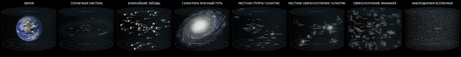 Схематическое изображение Земли и более крупных астрономических объектов, в которые она входит.